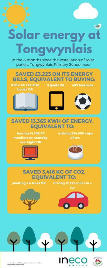 Infographic on savings made by Tongwynlais school
